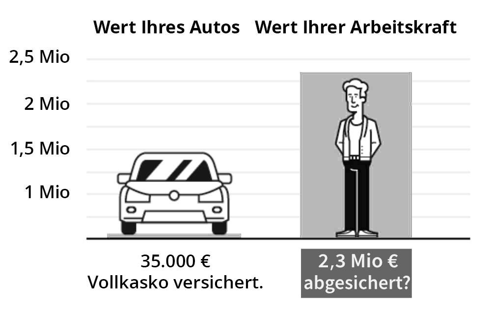Wert Ihres Autos - Wert Ihrer Arbeitskraft